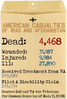 American Casualties of Iraq & Afghanistan
